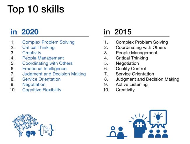 مهارت های قرن 21