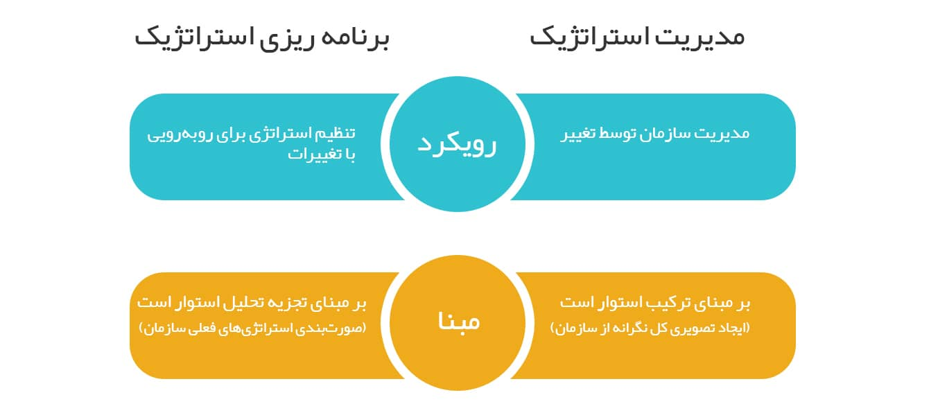 تفاوت بین مدیریت استراتژیک و برنامه ریزی استراتژیک